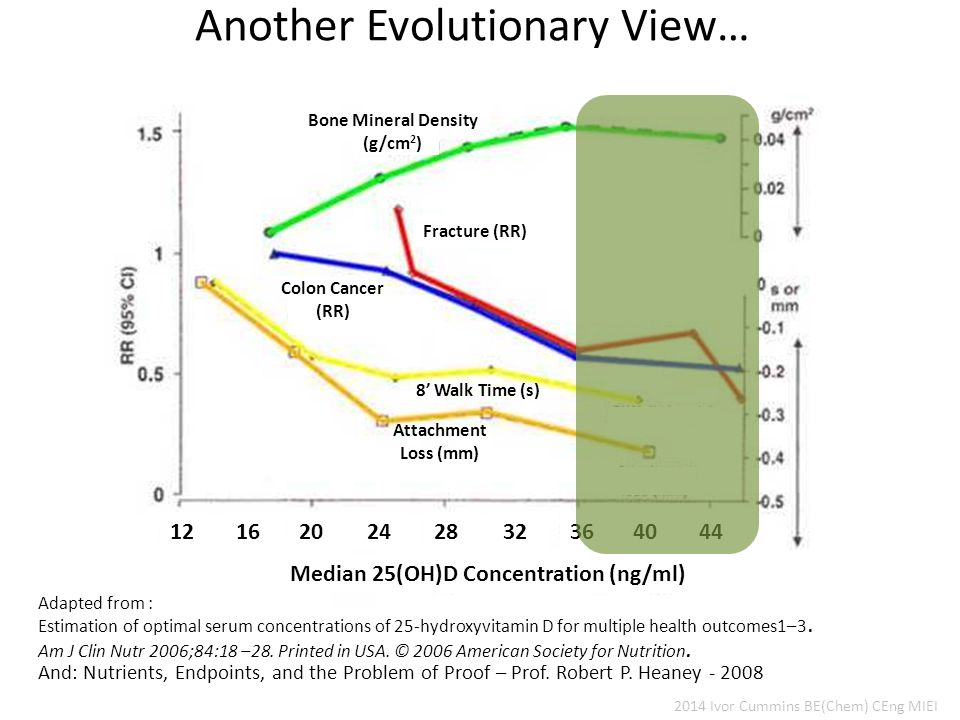 Another Evolutionary View… 2014 Ivor Cummins BE(Chem) CEng MIEI Bone Mineral Density (g/cm 2 ) Fracture (RR) Colon Cancer (RR) 8' Walk Time (s) Attachment Loss (mm) Median 25(OH)D Concentration (ng/ml) 1612 2024 3228 3640 44 Estimation of optimal serum concentrations of 25-hydroxyvitamin D for multiple health outcomes1–3.