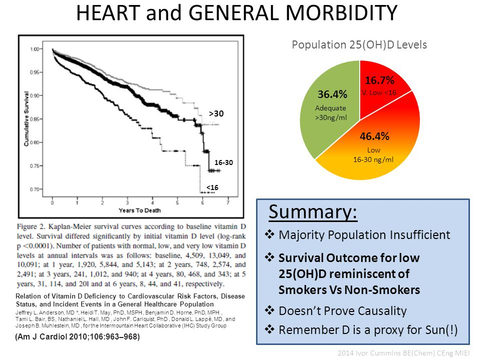  Survival Outcome for low 25(OH)D reminiscent of Smokers Vs Non-Smokers  Doesn't Prove Causality Summary: HEART and GENERAL MORBIDITY Relation of Vitamin D Deficiency to Cardiovascular Risk Factors, Disease Status, and Incident Events in a General Healthcare Population Jeffrey L.