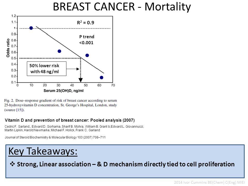  Strong, Linear association – & D mechanism directly tied to cell proliferation Key Takeaways: BREAST CANCER - Mortality Vitamin D and prevention of breast cancer: Pooled analysis (2007) Cedric F.