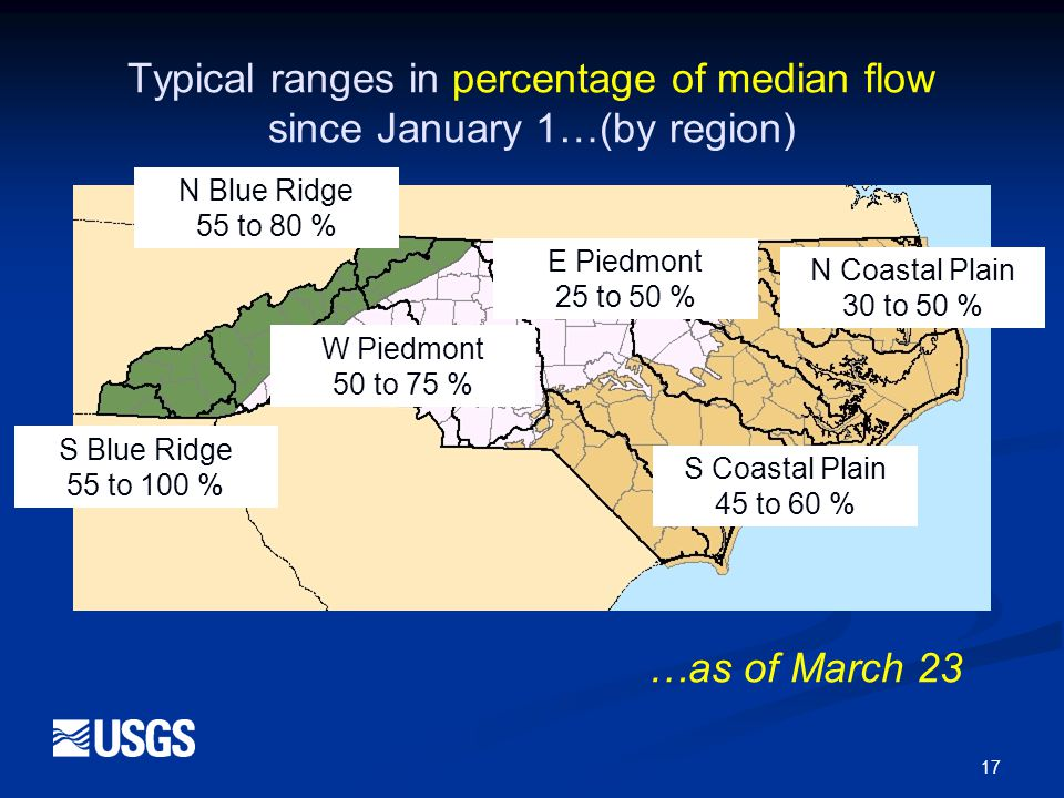 17 Typical ranges in percentage of median flow since January 1…(by region) N Blue Ridge 55 to 80 % S Blue Ridge 55 to 100 % W Piedmont 50 to 75 % E Piedmont 25 to 50 % N Coastal Plain 30 to 50 % S Coastal Plain 45 to 60 % …as of March 23