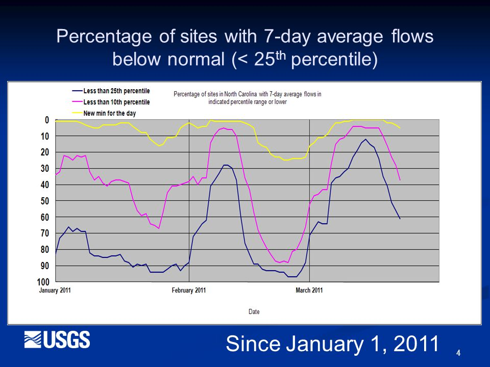 5 Percentage of sites with 7-day average flows below normal (< 25 th percentile) Since April 1, 2010