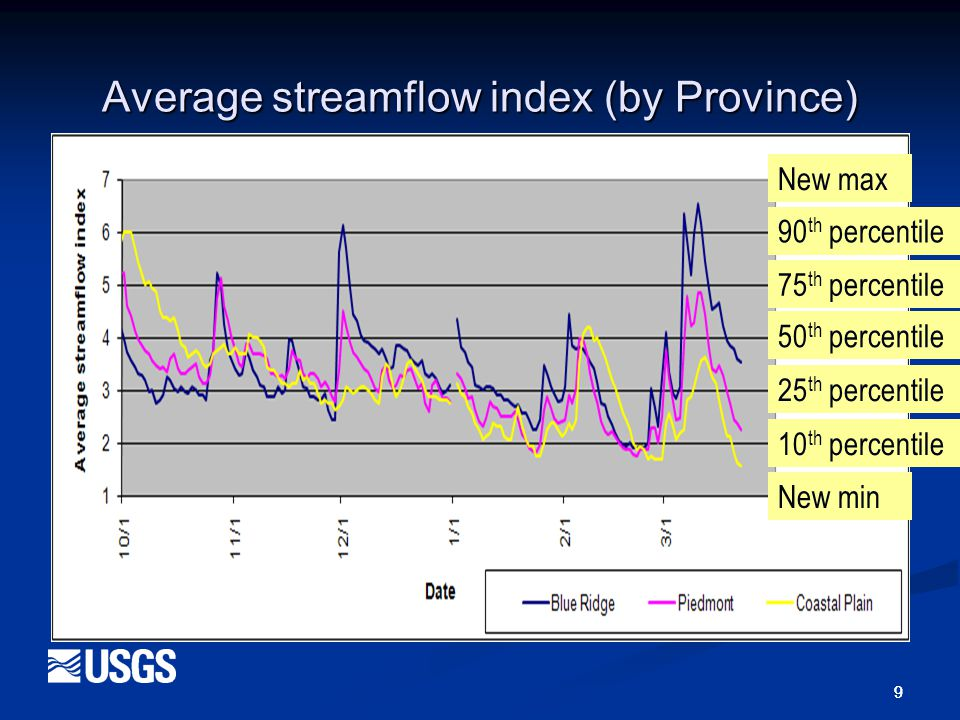 9 9 Average streamflow index (by Province) New max Very wet Wet Normal Dry Very dry New min New max 90 th percentile 75 th percentile 50 th percentile 25 th percentile 10 th percentile New min