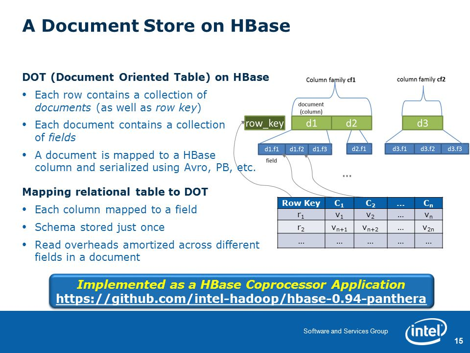15 Software and Services Group A Document Store on HBase DOT (Document Oriented Table) on HBase Each row contains a collection of documents (as well as row key) Each document contains a collection of fields A document is mapped to a HBase column and serialized using Avro, PB, etc.