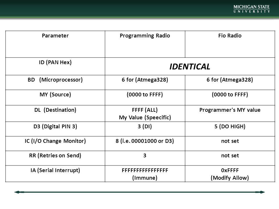 ParameterProgramming RadioFio Radio ID (PAN Hex) IDENTICAL BD (Microprocessor)6 for (Atmega328) MY (Source)(0000 to FFFF) DL (Destination)FFFF (ALL) My Value (Speecific) Programmer s MY value D3 (Digital PIN 3)3 (DI)5 (DO HIGH) IC (I/O Change Monitor)8 (i.e.