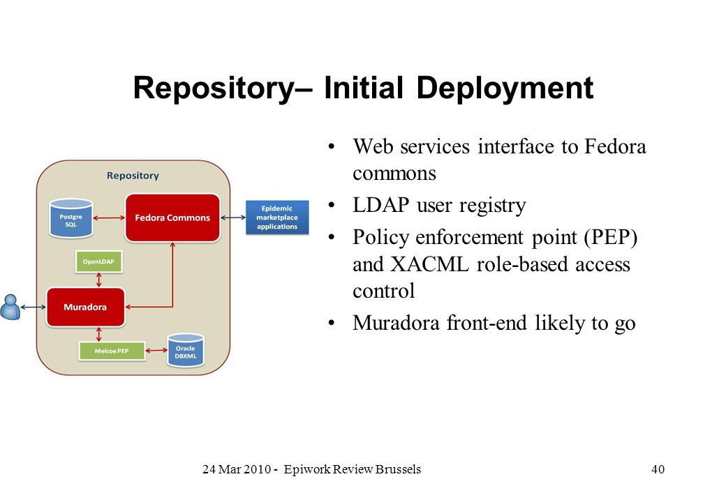 Repository– Initial Deployment Web services interface to Fedora commons LDAP user registry Policy enforcement point (PEP) and XACML role-based access