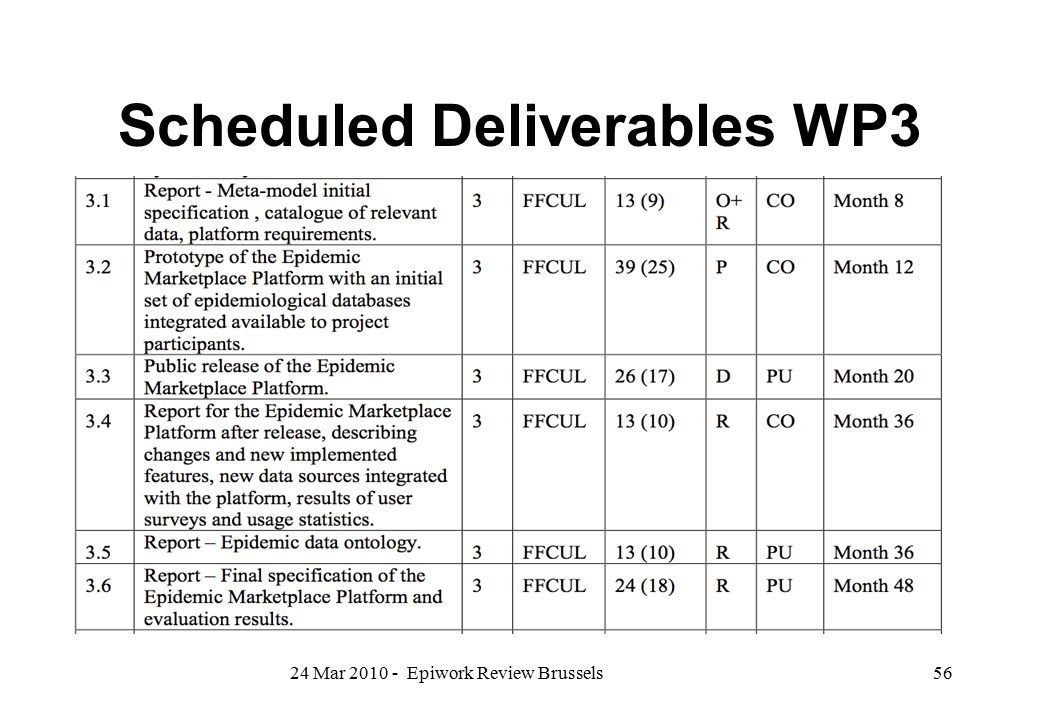 Scheduled Deliverables WP3 24 Mar 2010 - Epiwork Review Brussels56
