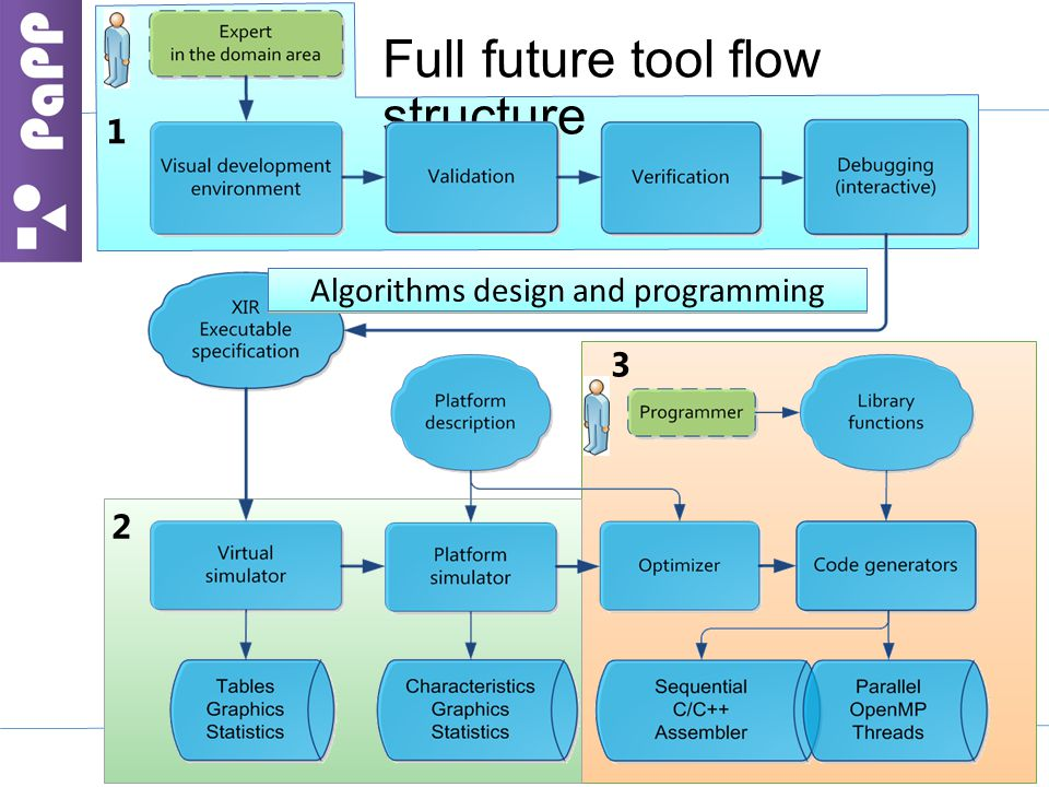 1 2 Full future tool flow structure 3 Simulation and early estimation Deployment to target platformsAlgorithms design and programming
