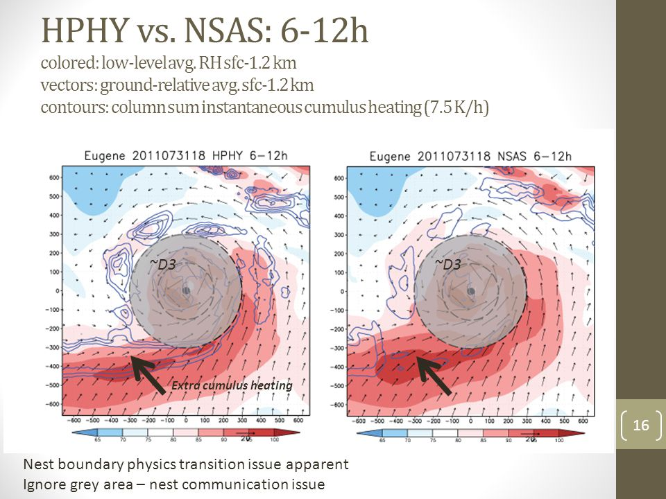 HPHY vs. NSAS: 6-12h colored: low-level avg. RH sfc-1.2 km vectors: ground-relative avg.