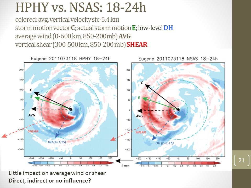 HPHY vs. NSAS: 18-24h colored: avg.