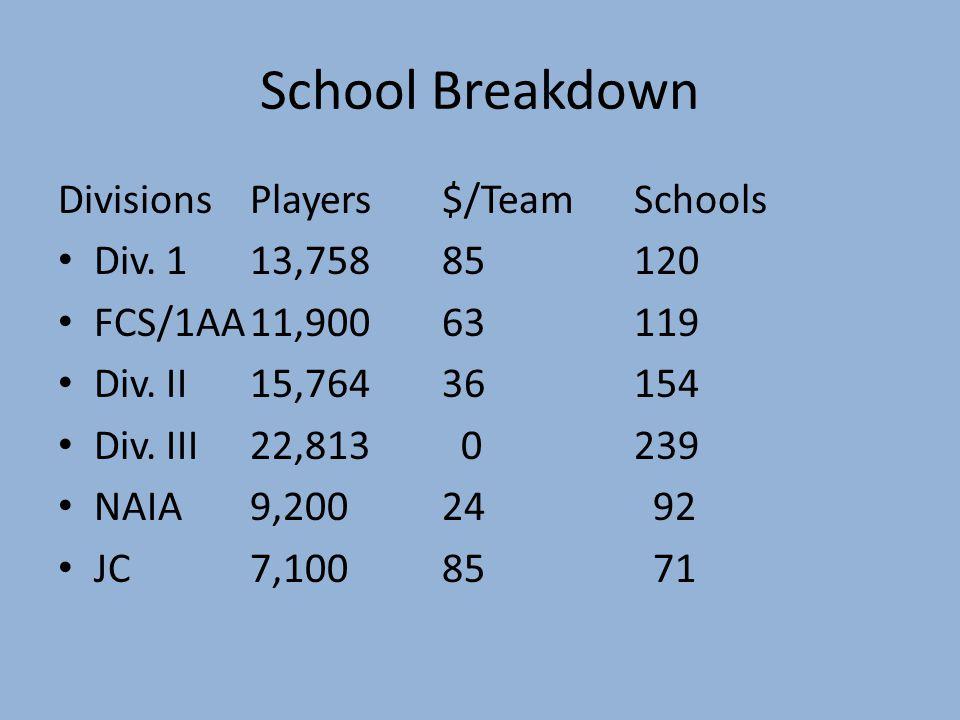 School Breakdown DivisionsPlayers$/TeamSchools Div.