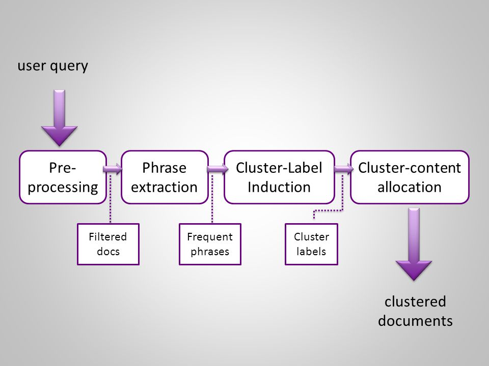 Pre- processing Phrase extraction Cluster-Label Induction Cluster-content allocation Filtered docs Frequent phrases Cluster labels user query clustered documents