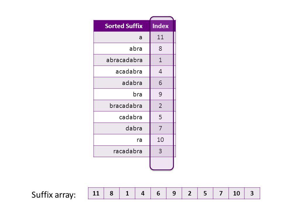 Sorted SuffixIndex a11 abra8 abracadabra1 acadabra4 adabra6 bra9 bracadabra2 cadabra5 dabra7 ra10 racadabra3 1181469257103 Suffix array: