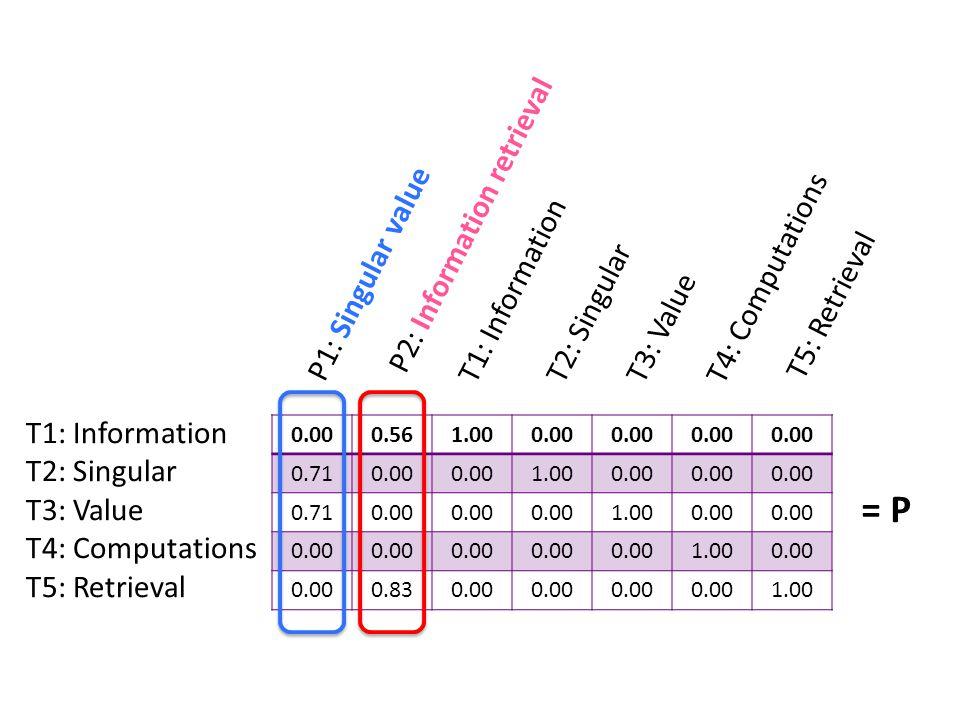 0.000.561.000.00 0.710.00 1.000.00 0.710.00 1.000.00 1.000.00 0.830.00 1.00 = P T1: Information P2: Information retrieval P1: Singular value T2: Singular T4: Computations T3: Value T5: Retrieval T1: Information T2: Singular T3: Value T4: Computations T5: Retrieval