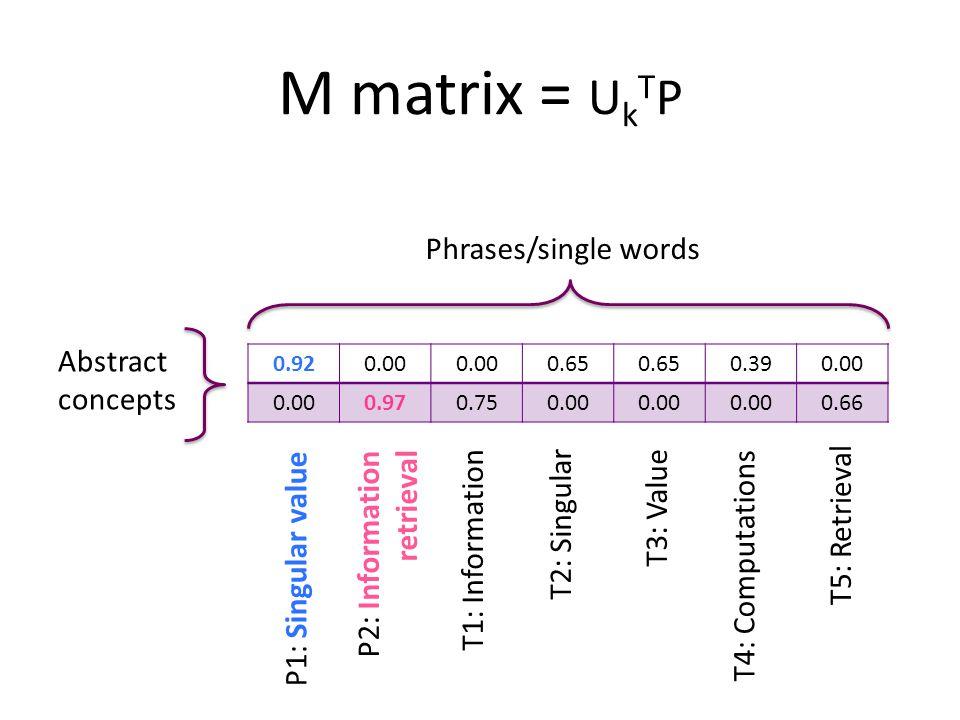 M matrix = U k T P 0.920.00 0.65 0.390.00 0.970.750.00 0.66 Phrases/single words Abstract concepts T1: Information P2: Information retrieval P1: Singular value T2: Singular T4: Computations T3: Value T5: Retrieval