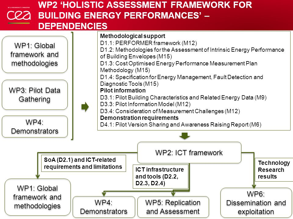 ACTIVITY PLAN M1-M6 WP2 'HOLISTIC ASSESSMENT FRAMEWORK FOR BUILDING ENERGY PERFORMANCES' 5 ActivityExpected outcomePartners involvedDeadline 1.