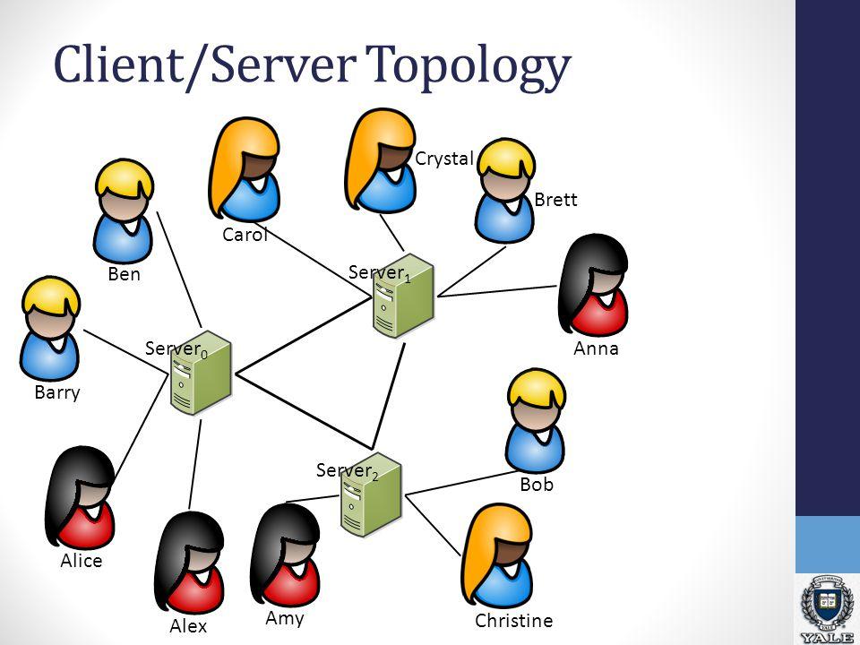 Client/Server Topology Alice BobCarol Server 1 Server 0 Server 2 Crystal Anna Ben Alex Barry Amy Christine Brett