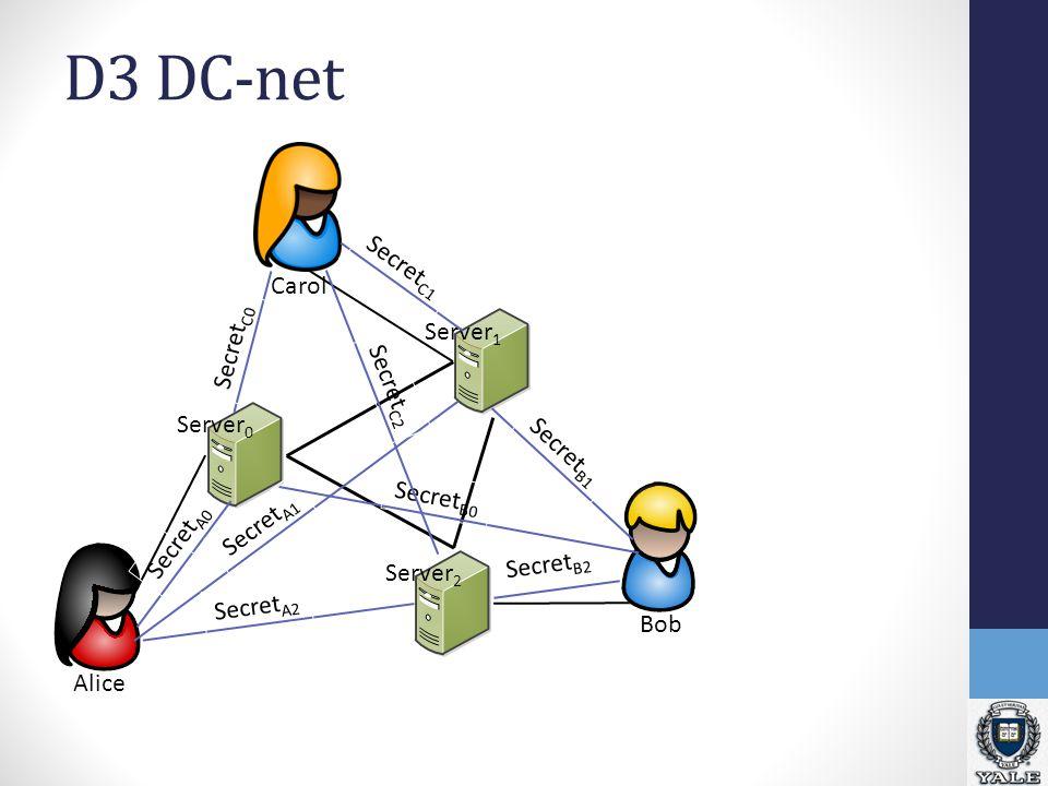 D3 DC-net Alice BobCarol Server 1 Server 0 Server 2 Secret A0 Secret A1 Secret A2 Secret C1 Secret B2 Secret B0 Secret B1 Secret C2 Secret C0