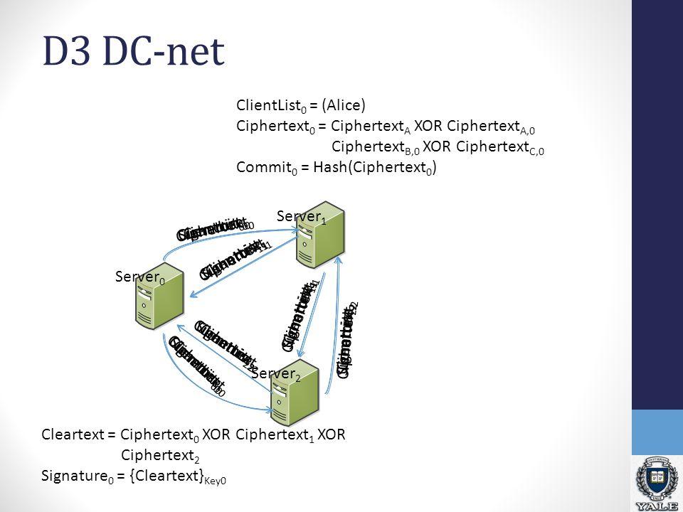 D3 DC-net ClientList 0 = (Alice) Ciphertext 0 = Ciphertext A XOR Ciphertext A,0 Ciphertext B,0 XOR Ciphertext C,0 Commit 0 = Hash(Ciphertext 0 ) Cleartext = Ciphertext 0 XOR Ciphertext 1 XOR Ciphertext 2 Signature 0 = {Cleartext} Key0 Server 1 Server 0 Server 2 ClientList 0 ClientList 1 ClientList 2 Commit 0 Commit 1 Commit 2 Ciphertext 0 Ciphertext 1 Ciphertext 2 Signature 0 Signature 1 Signature 2