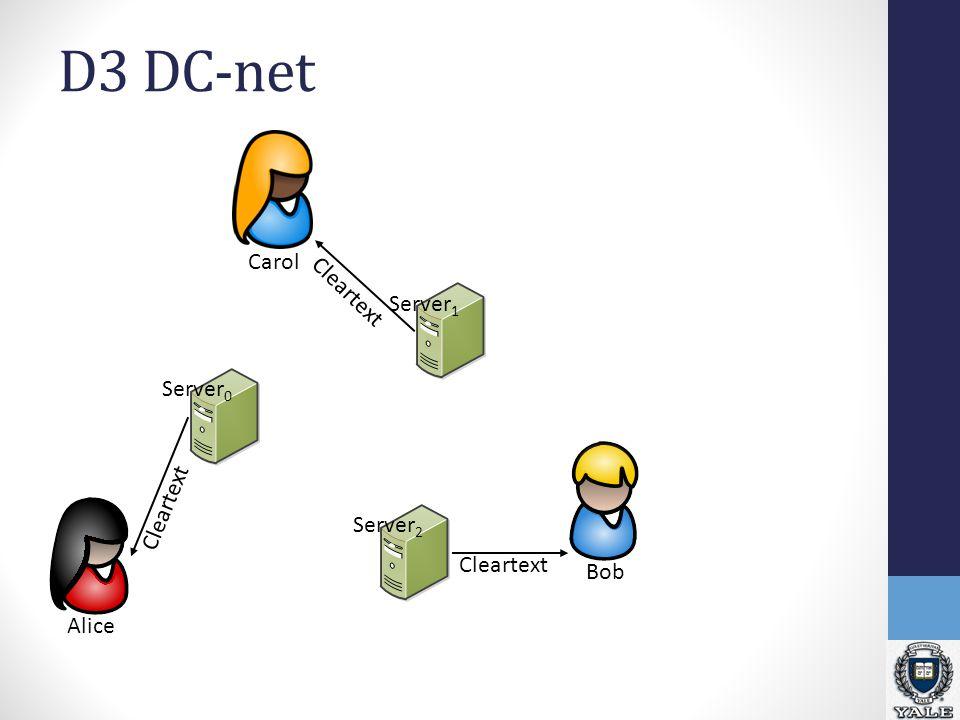 D3 DC-net Alice BobCarol Server 1 Server 0 Server 2 Cleartext