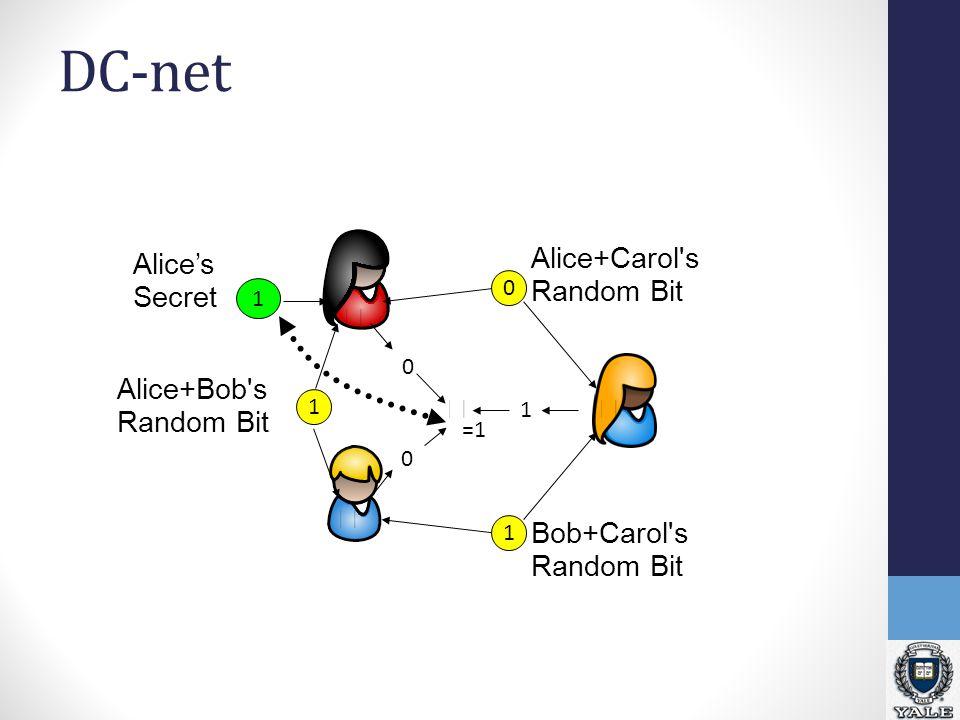 DC-net Alice's Secret 1 1 Alice+Bob s Random Bit Alice+Carol s Random Bit 0 Bob+Carol s Random Bit 1 0 0 1 =1