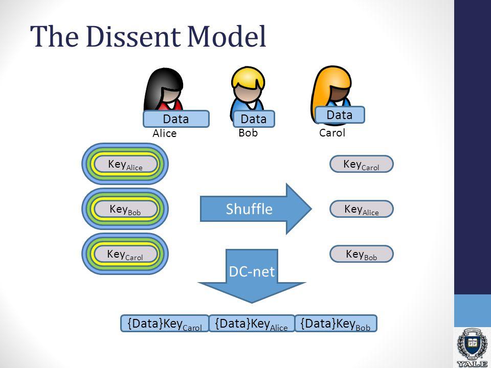The Dissent Model Data Key Alice Key Bob Key Carol Shuffle Key Carol Key Alice Key Bob DC-net {Data}Key Carol {Data}Key Bob {Data}Key Alice Alice BobCarol
