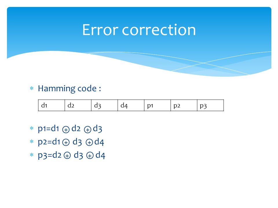  Hamming code :  p1=d1 d2 d3  p2=d1 d3 d4  p3=d2 d3 d4 Error correction d1d2d3d4p1p2p3 ++ + + + +