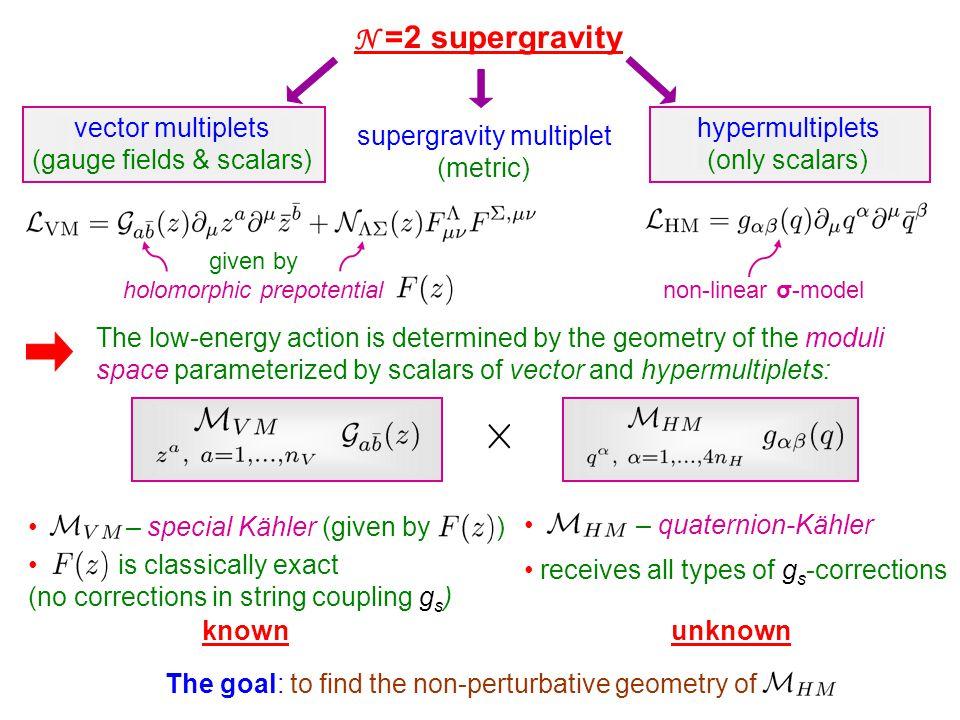 N =2 supergravity vector multiplets (gauge fields & scalars) supergravity multiplet (metric) hypermultiplets (only scalars) non-linear σ-model given b