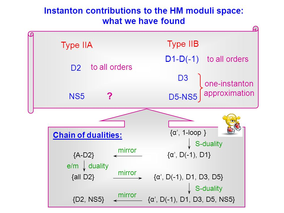 Instanton contributions to the HM moduli space: what we have found to all orders Type IIA D2 NS5 Type IIB D1-D(-1) D3 D5-NS5 to all orders one-instanton approximation .