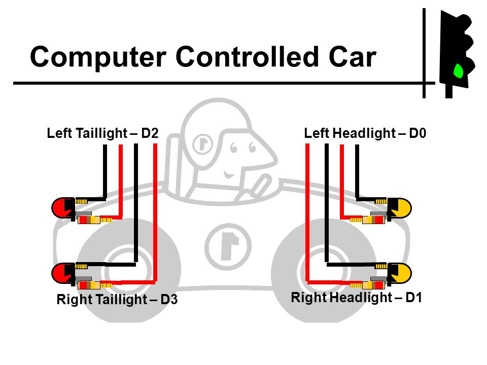 Computer Controlled Car Left Headlight – D0 Right Headlight – D1 Left Taillight – D2 Right Taillight – D3