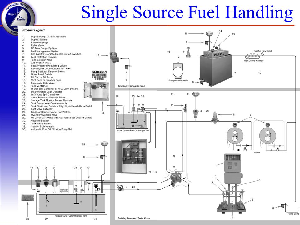 Single Source Fuel Handling