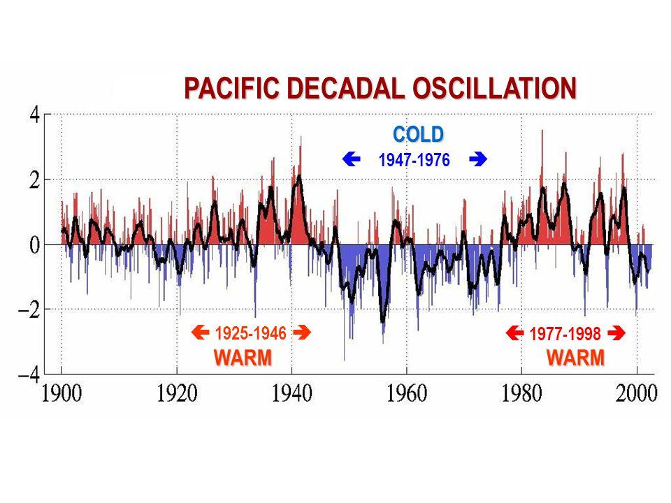  1947-1976   1977-1998   1925-1946  WARMWARM COLD PACIFIC DECADAL OSCILLATION