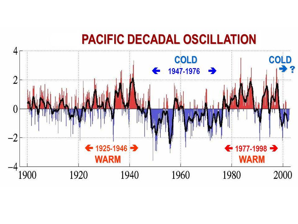  1947-1976   1977-1998    1925-1946  WARMWARM COLDCOLD PACIFIC DECADAL OSCILLATION