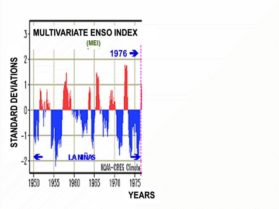 1976 (MEI) MULTIVARIATE ENSO INDEX STANDARD DEVIATIONS YEARS