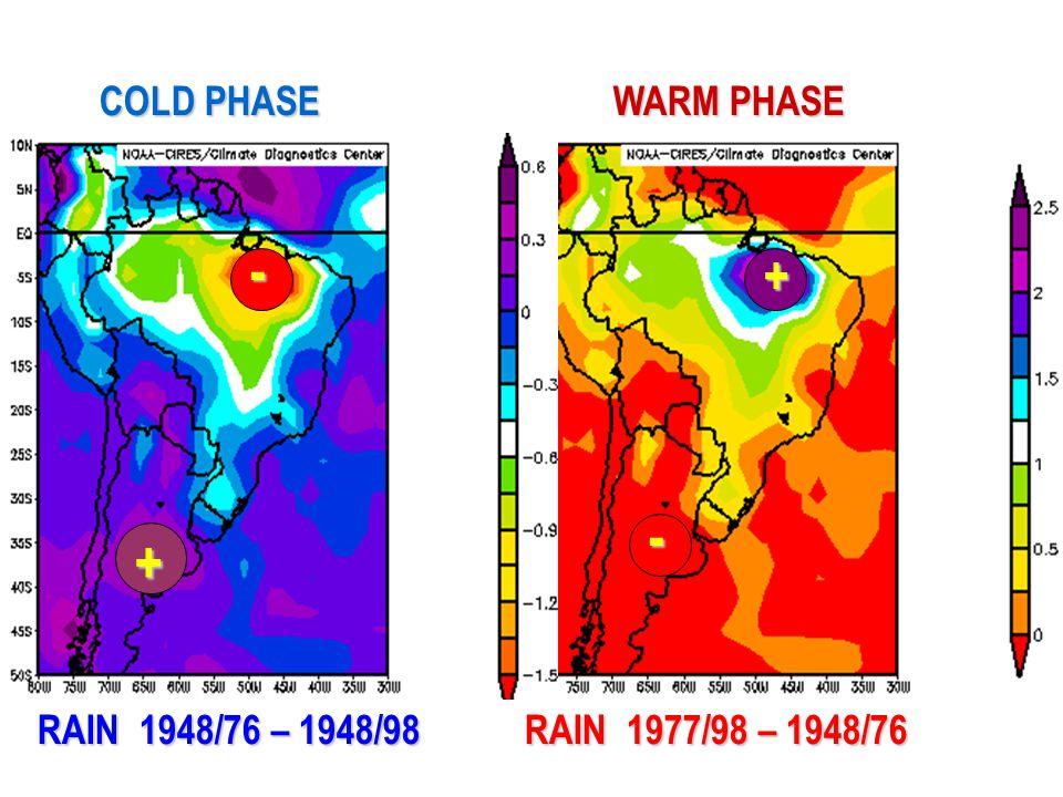 RAIN 1948/76 – 1948/98 RAIN 1977/98 – 1948/76 - + + - COLD PHASE WARM PHASE
