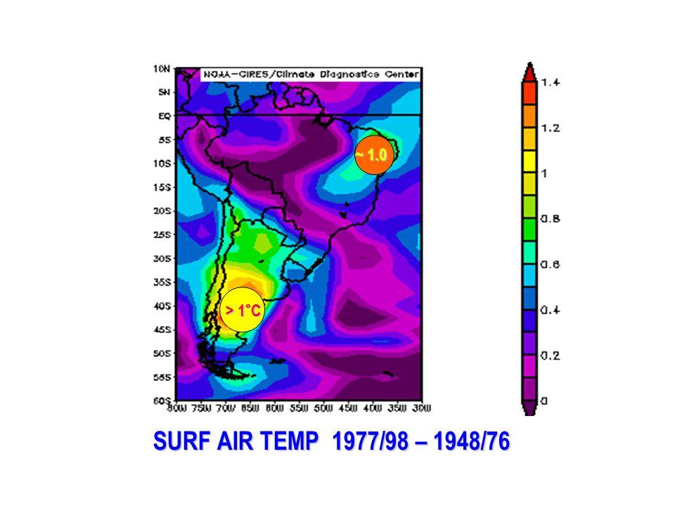 SURF AIR TEMP 1977/98 – 1948/76 > 1°C ~ 1.0