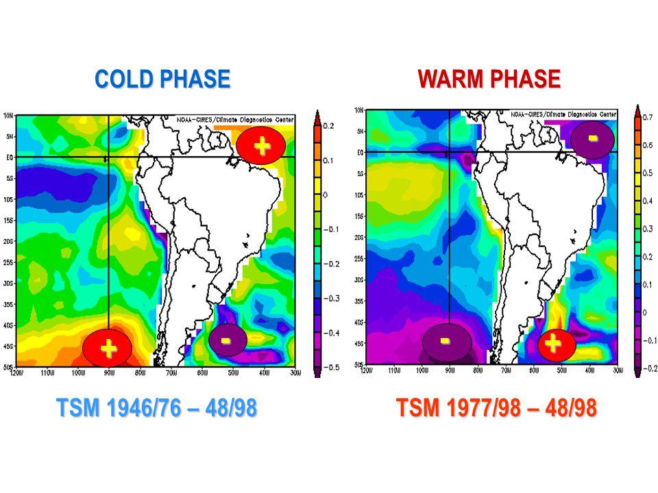 TSM 1977/98 – 48/98 TSM 1946/76 – 48/98 + + -- WARM PHASE COLD PHASE - +
