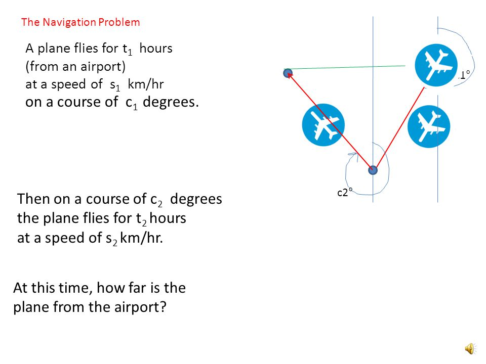 A c1° The Navigation Problem c2° d1d1 d 2 = 1050 km A plane flies for 2.25 hours (from an airport) at a speed of 240 km/hr Then on a course of 300 degrees the plane flies for 3.5 hours at a speed of 300 km/hr.
