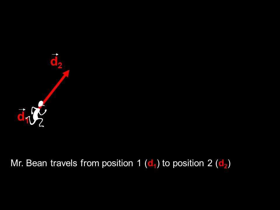 d1d1 d2d2 Mr. Bean travels from position 1 (d 1 ) to position 2 (d 2 )
