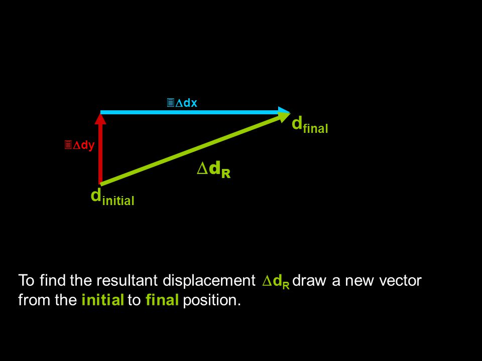   dy   dx To find the resultant displacement  d R draw a new vector from the initial to final position. d initial d final dRdR