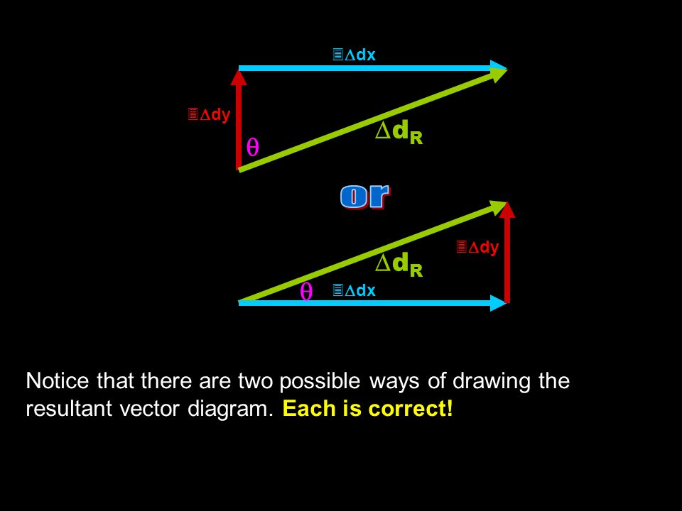 Notice that there are two possible ways of drawing the resultant vector diagram. Each is correct! dRdR   dx   dy    dx dRdR 