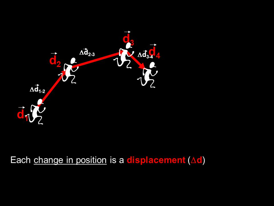 d1d1 d2d2 d3d3 d4d4  d 1-2  d 2-3  d 3-4 Each change in position is a displacement (  d)
