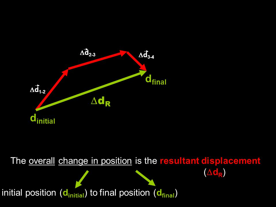  d 1-2  d 2-3  d 3-4 d initial d final dRdR The overall change in position is the resultant displacement (  d R ) initial position (d initial ) tofinal position (d final )