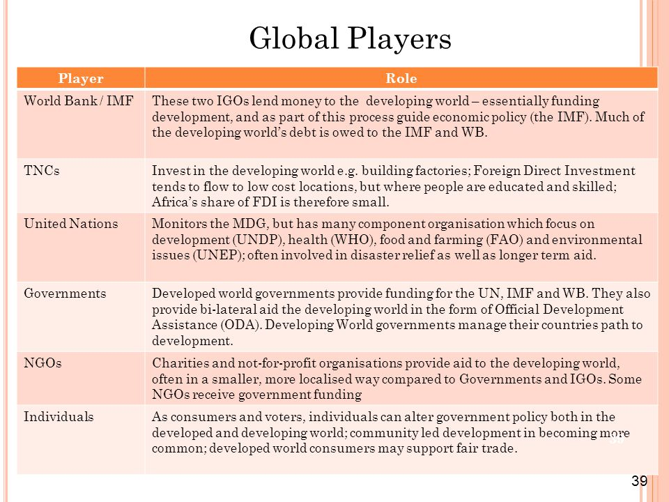 PlayerRole World Bank / IMFThese two IGOs lend money to the developing world – essentially funding development, and as part of this process guide econ