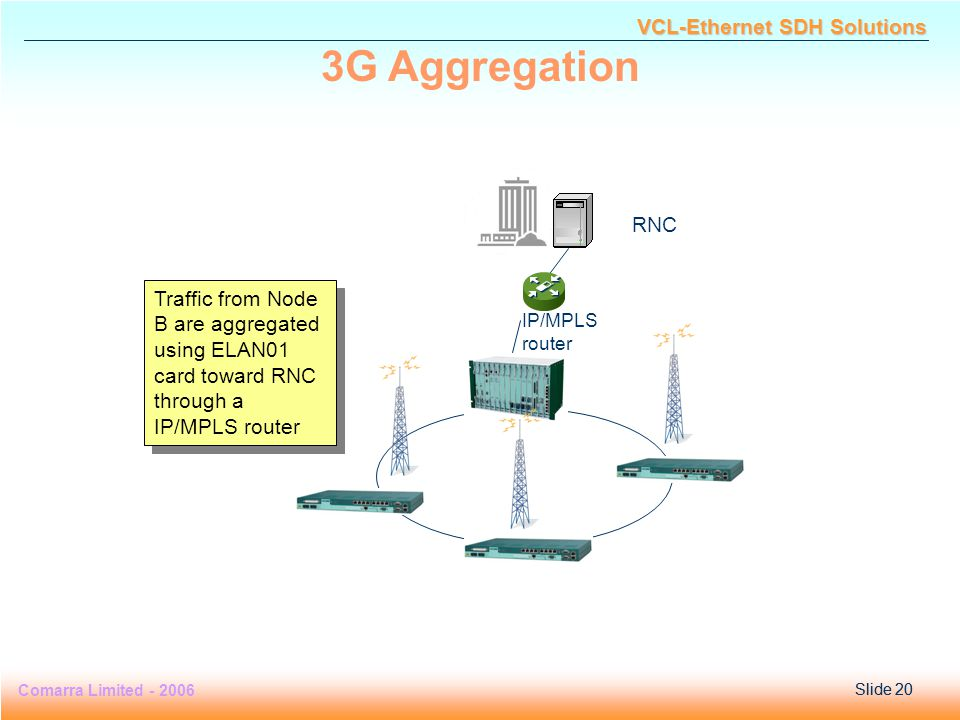Slide 20 Comarra Limited - 2006Slide 20 VCL-Ethernet SDH Solutions RNC Traffic from Node B are aggregated using ELAN01 card toward RNC through a IP/MPLS router IP/MPLS router 3G Aggregation
