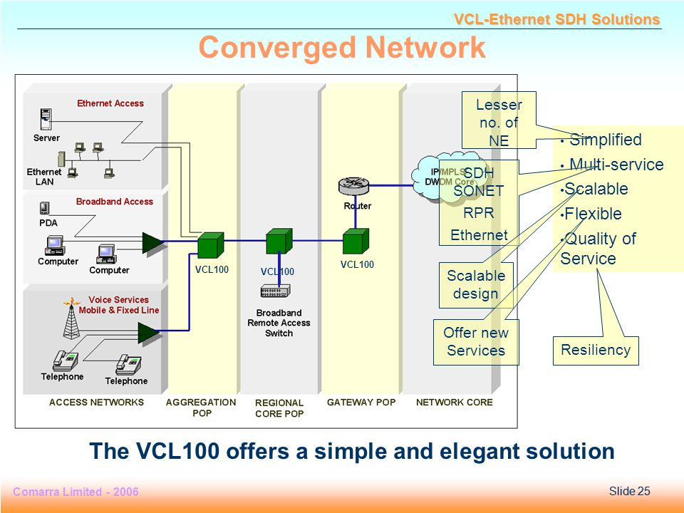 Slide 25 Comarra Limited - 2006Slide 25 VCL-Ethernet SDH Solutions Simplified Multi-service Scalable Flexible Quality of Service The VCL100 offers a simple and elegant solution Lesser no.
