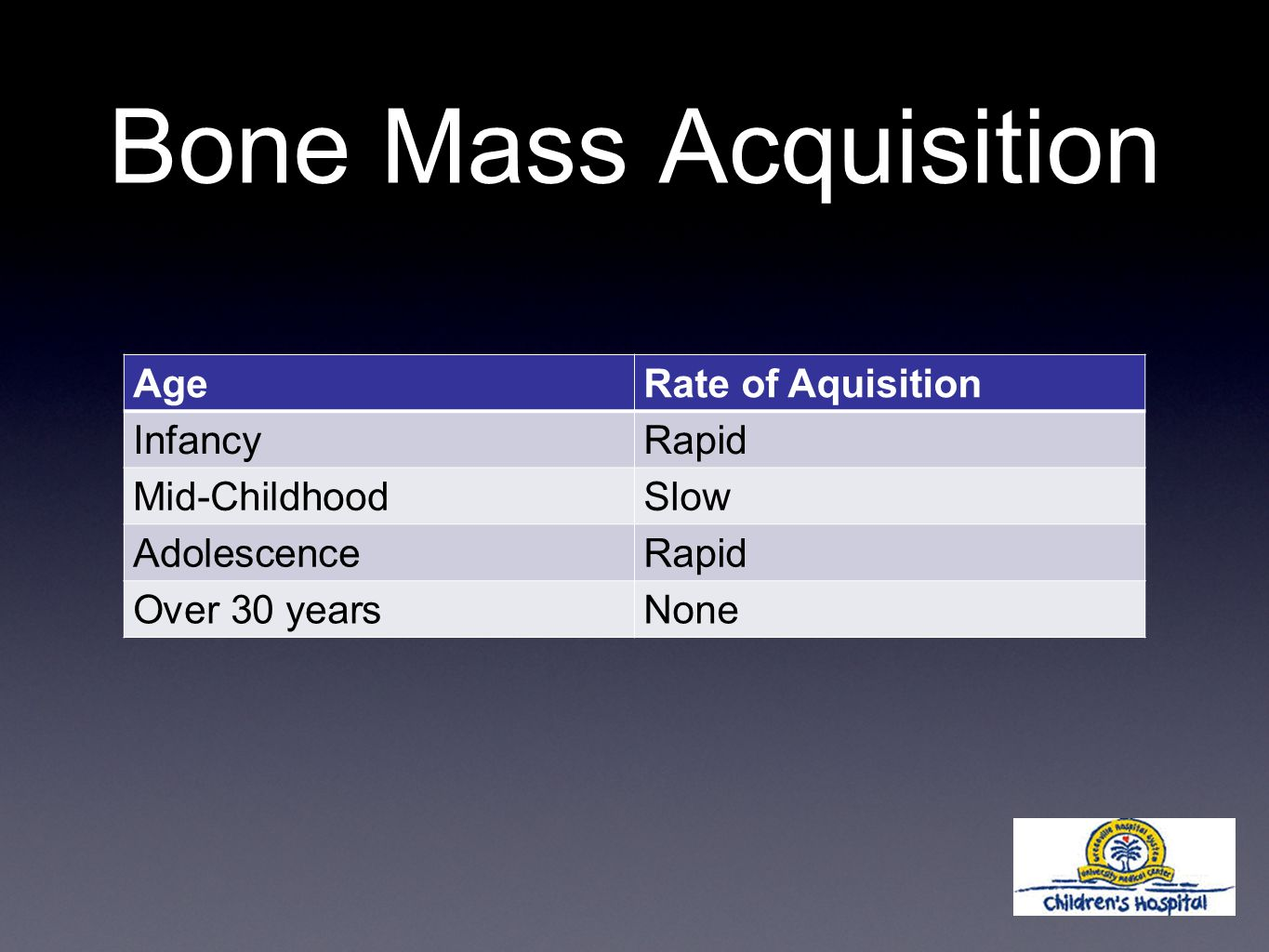 Bone Mass Acquisition AgeRate of Aquisition InfancyRapid Mid-ChildhoodSlow AdolescenceRapid Over 30 yearsNone