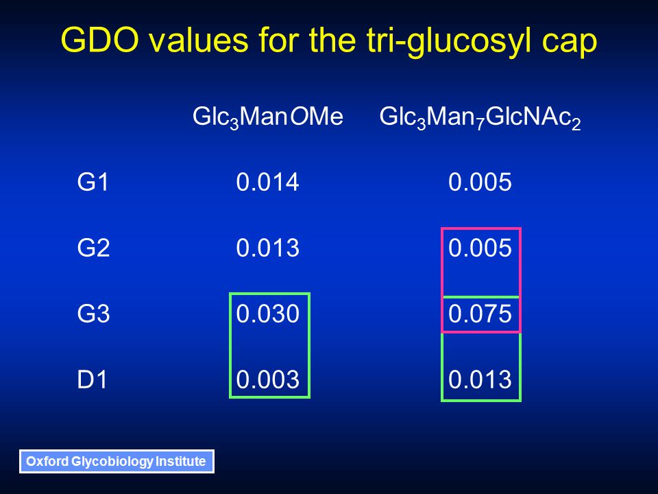 Oxford Glycobiology Institute GDO values for the tri-glucosyl cap Glc 3 ManOMeGlc 3 Man 7 GlcNAc 2 G10.0140.005 G20.0130.005 G30.0300.075 D10.0030.013