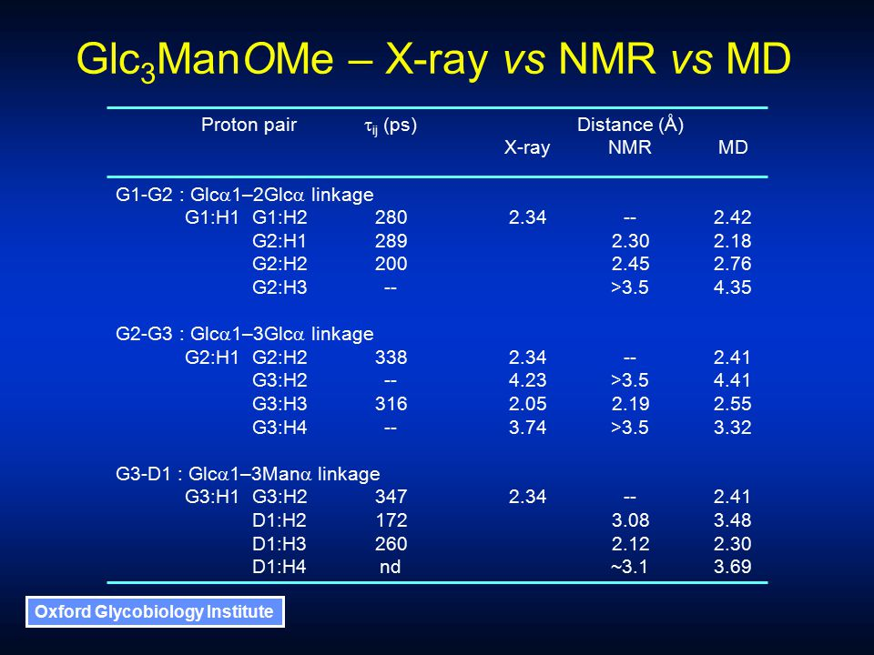 Oxford Glycobiology Institute Proton pair  ij (ps)Distance (Å) X-rayNMRMD G1-G2 : Glc  1–2Glc  linkage G1:H1G1:H22802.34--2.42 G2:H12892.302.18 G2:H22002.452.76 G2:H3-->3.54.35 G2-G3 : Glc  1–3Glc  linkage G2:H1G2:H23382.34--2.41 G3:H2--4.23>3.54.41 G3:H33162.052.192.55 G3:H4--3.74>3.53.32 G3-D1 : Glc  1–3Man  linkage G3:H1G3:H23472.34--2.41 D1:H21723.083.48 D1:H32602.122.30 D1:H4nd~3.13.69 Glc 3 ManOMe – X-ray vs NMR vs MD