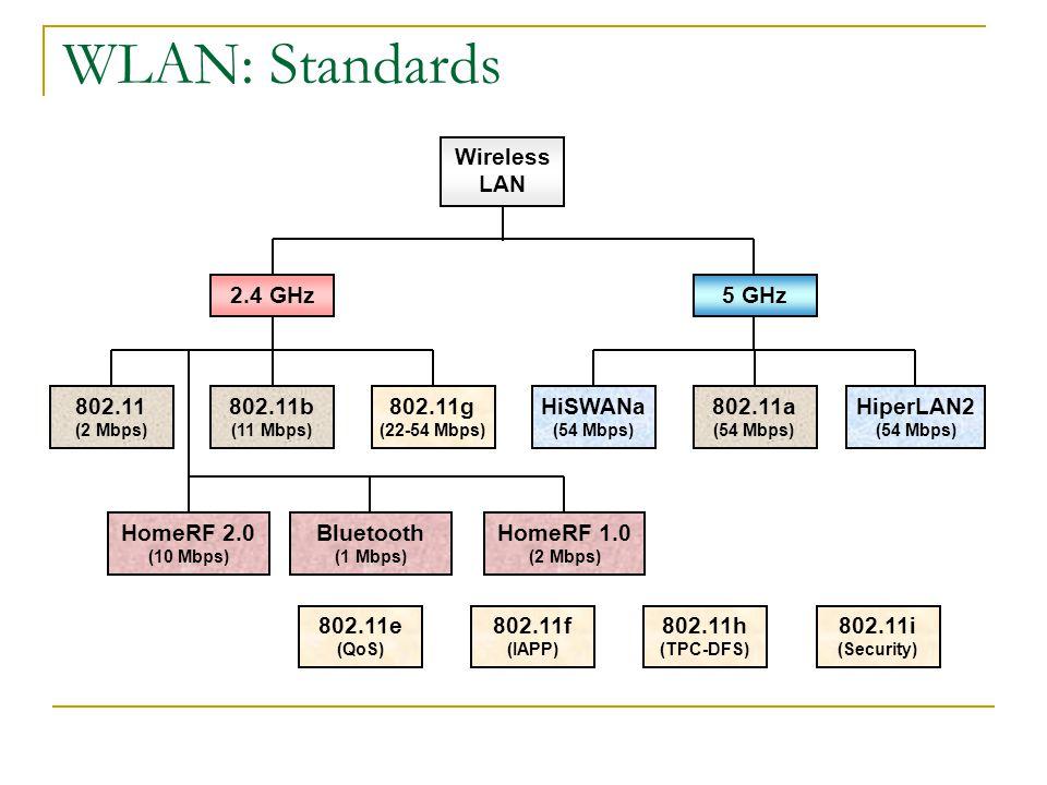 WLAN: Standards Wireless LAN 2.4 GHz5 GHz 802.11 (2 Mbps) 802.11b (11 Mbps) 802.11g (22-54 Mbps) HiSWANa (54 Mbps) 802.11a (54 Mbps) HiperLAN2 (54 Mbps) HomeRF 2.0 (10 Mbps) Bluetooth (1 Mbps) HomeRF 1.0 (2 Mbps) 802.11e (QoS) 802.11i (Security) 802.11f (IAPP) 802.11h (TPC-DFS)