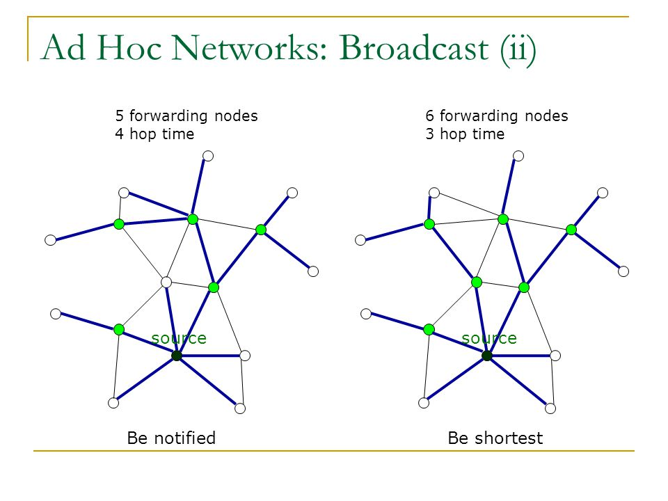 Ad Hoc Networks: Broadcast (ii) source Be notifiedBe shortest 5 forwarding nodes 4 hop time source 6 forwarding nodes 3 hop time